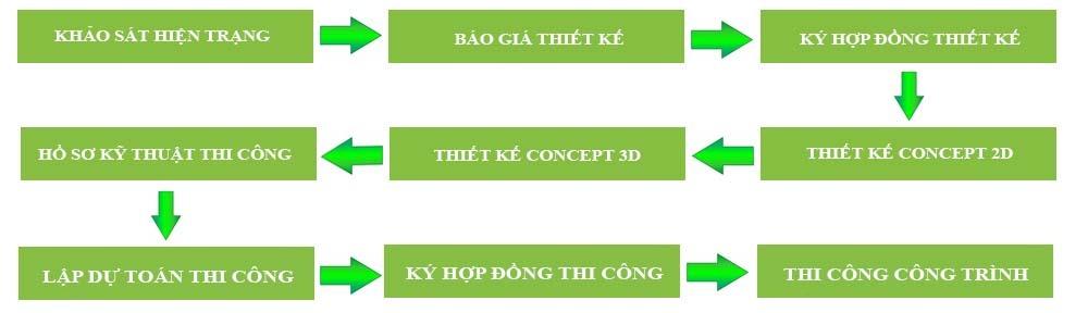 Quy trình thiết kế thi công hồ cá Koi - Mongarden